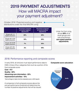 Chart showing how MACRA will impact payment adjustment
