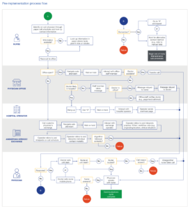 pre-implementation flow