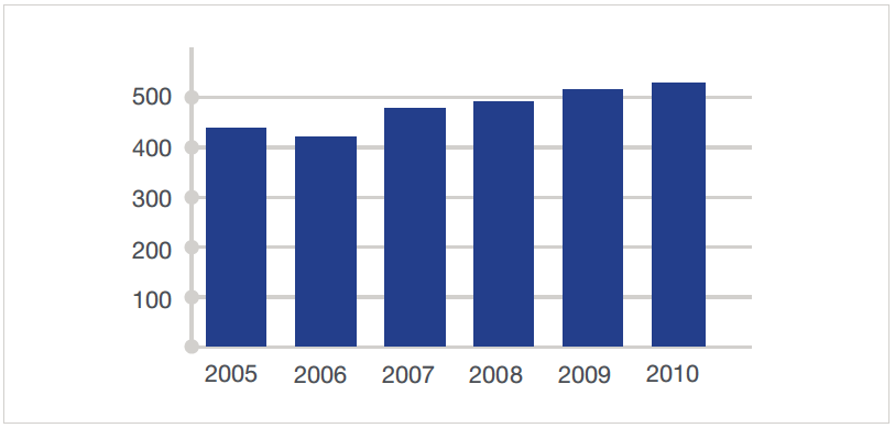 number of acute stroke patients